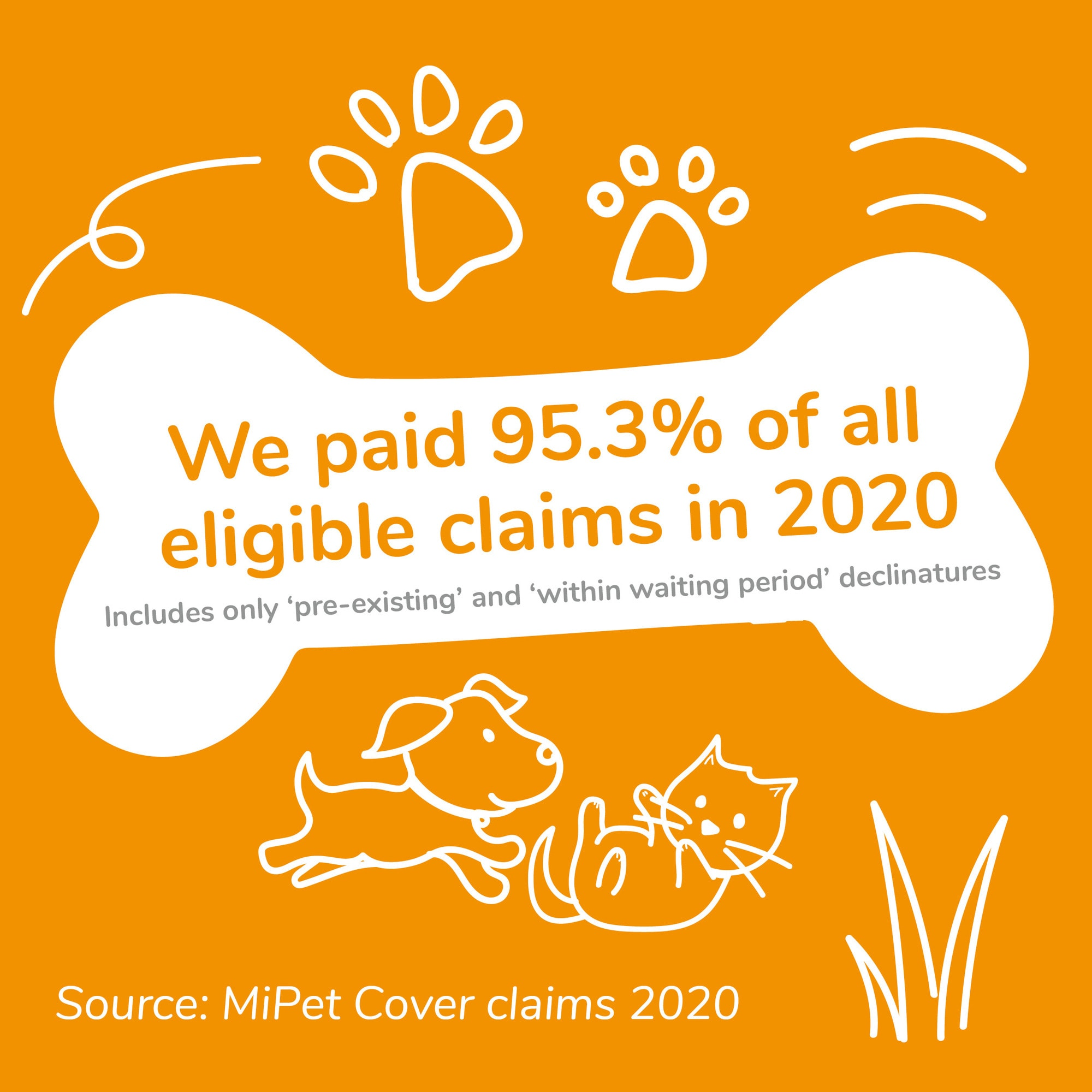 MiPet Cover paid 95.3% of pet insurance claims during 2020