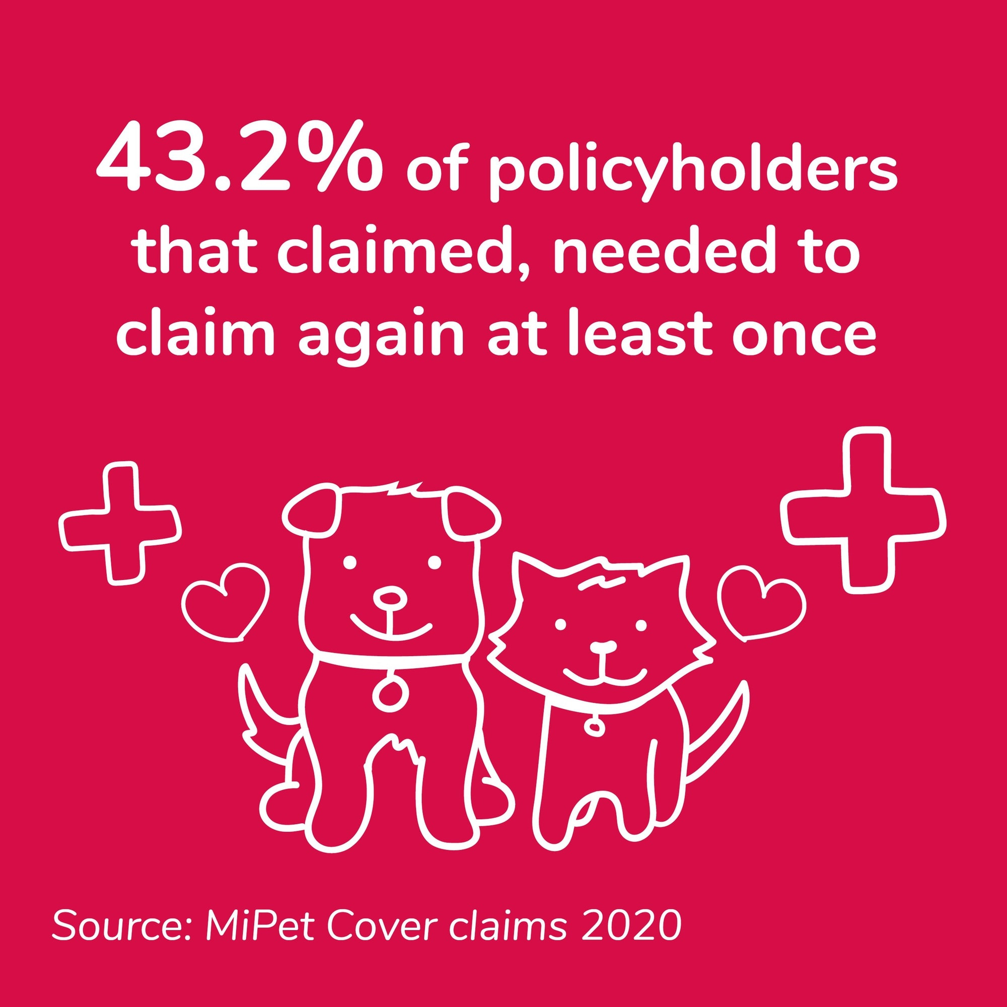 43.2% of MiPet Cover pet insurance policyholders that claimed, needed to claim again in 2020